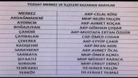 Kazanan il ve ilçe başkanları listesi